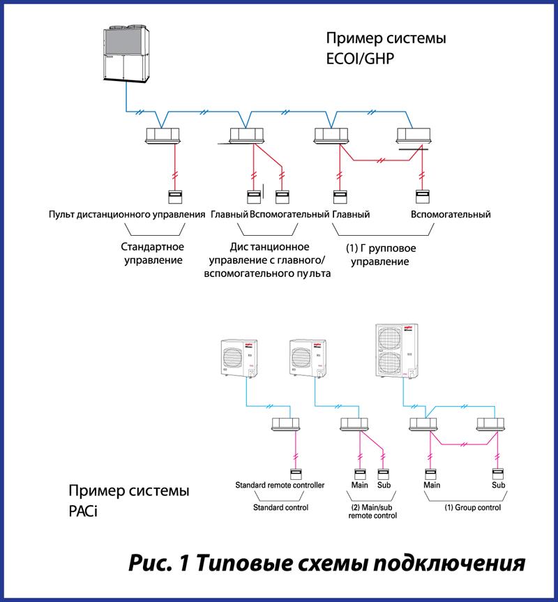 Типовые схемы подключения