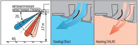 Воздушный поток и распределение