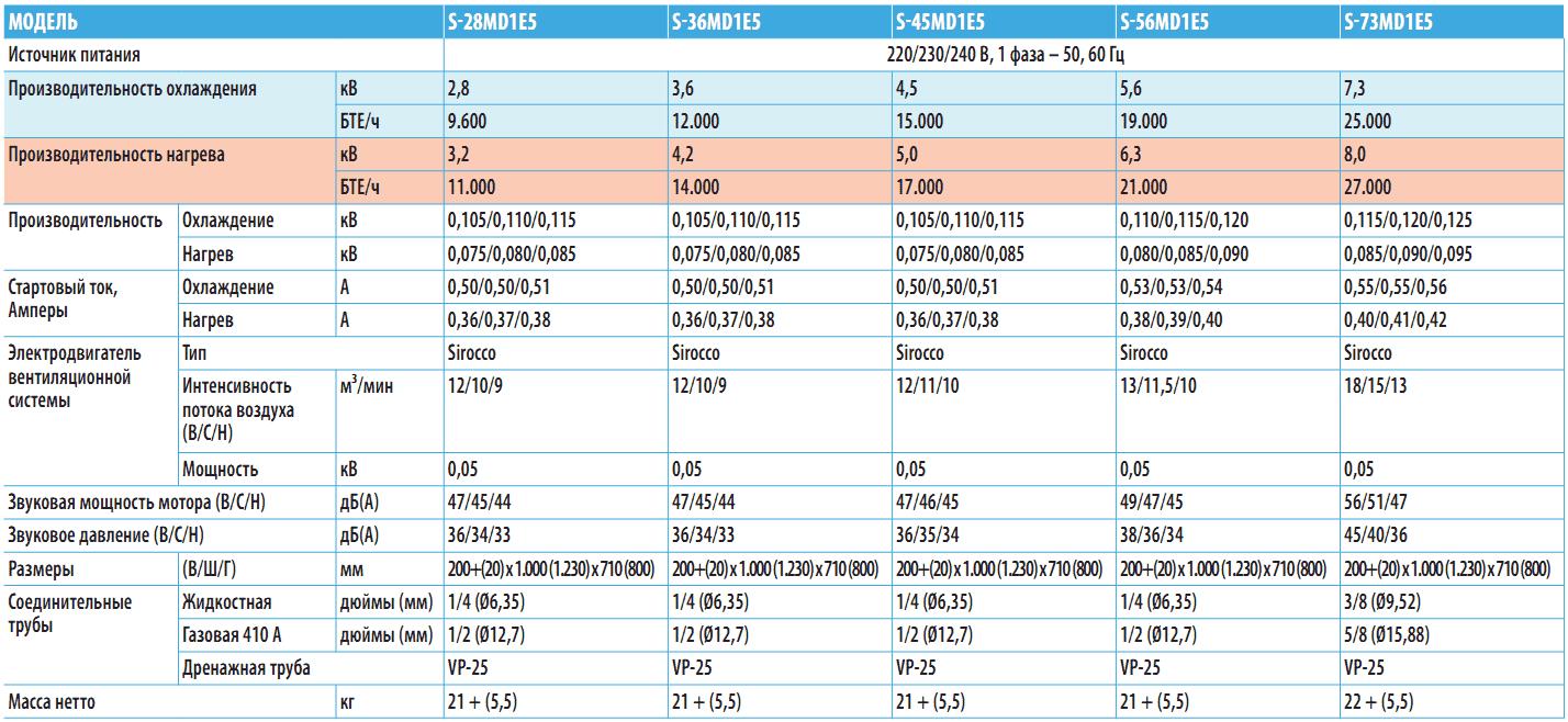 Линейный ряд однопоточных кассетных кондиционеров D1