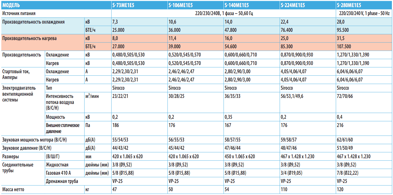 Линейный ряд канальных кондиционеров E1