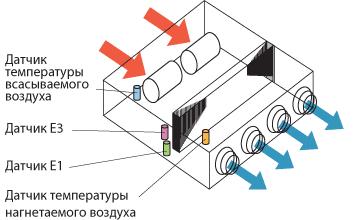 Стандартный терморегулятор