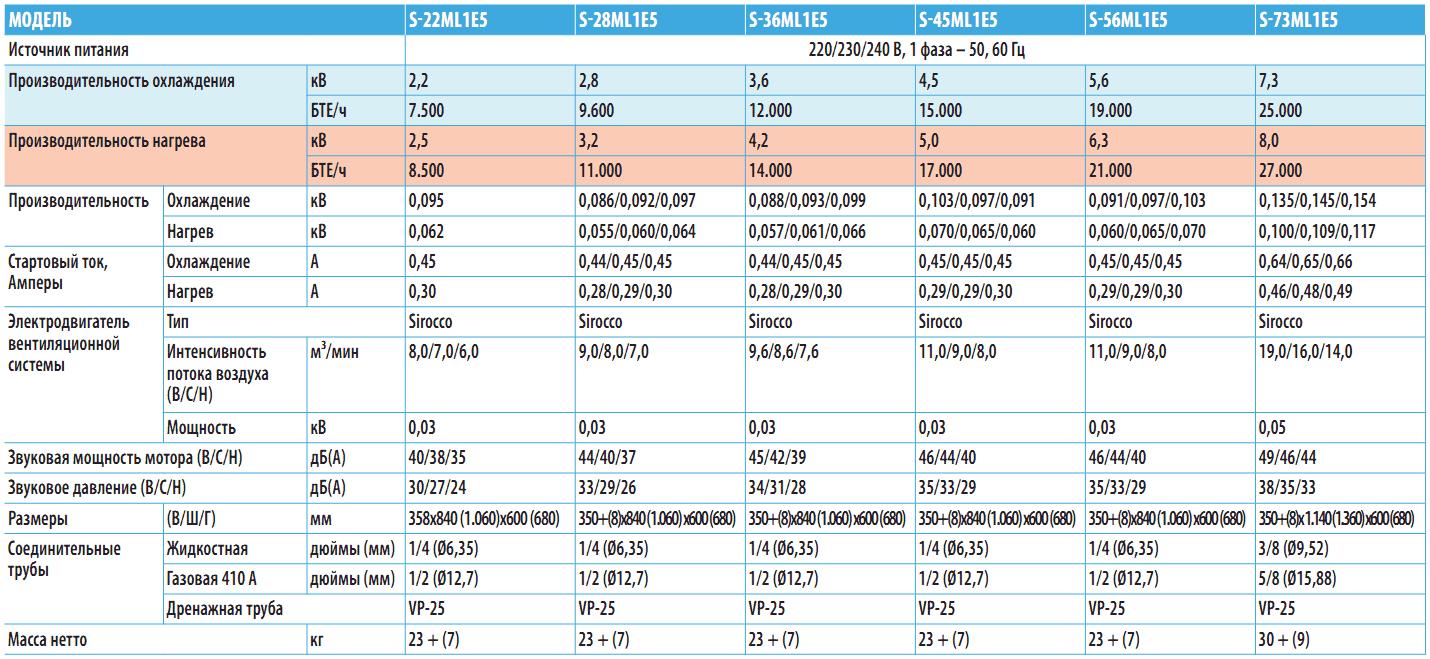 Линейный ряд двухпоточных кассетных кондиционеров L1