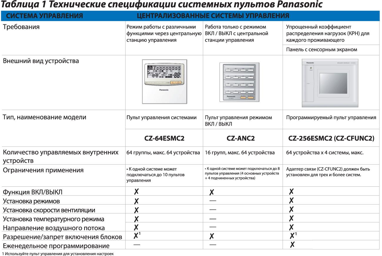 Технические спецификации системных пультов Panasonic