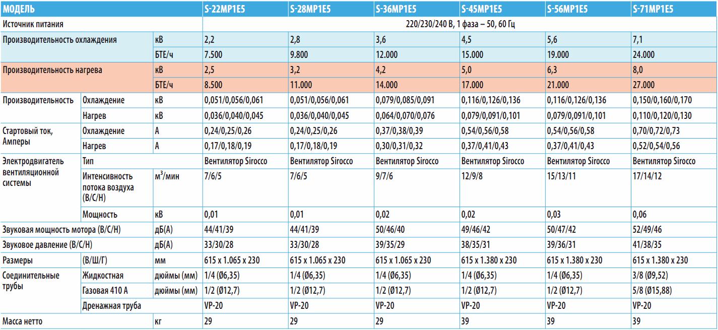 Линейный ряд напольных кондиционеров P1