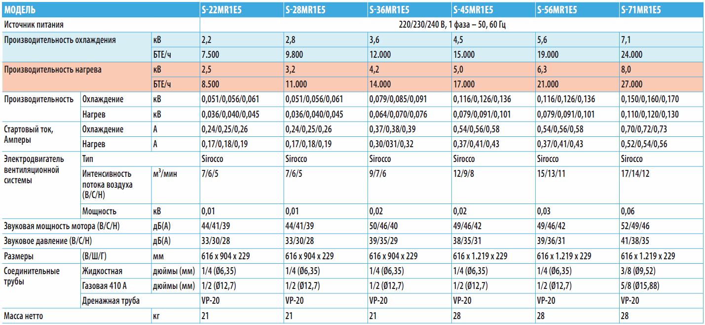 Линейный ряд напольных кондиционеров R1