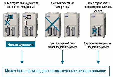 Автоматическое резервирование компрессоров