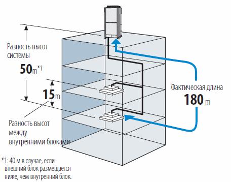 Максимальная длина трубопровода: 1000 м